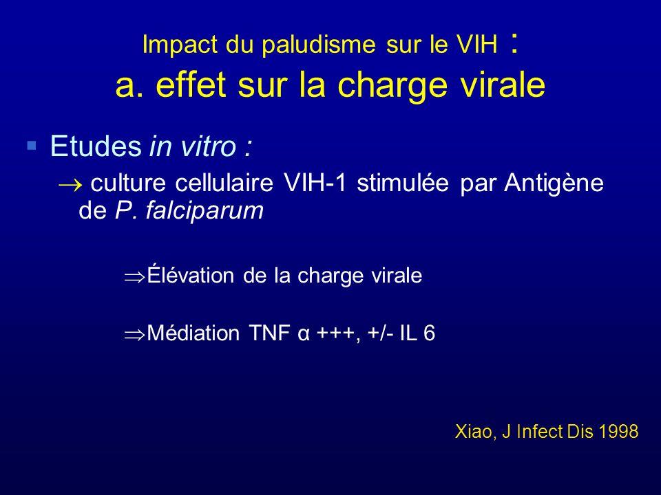 Impact du paludisme sur le VIH : a. effet sur la charge virale Etudes in vitro : culture cellulaire VIH-1 stimulée par Antigène de P. falciparum Éléva