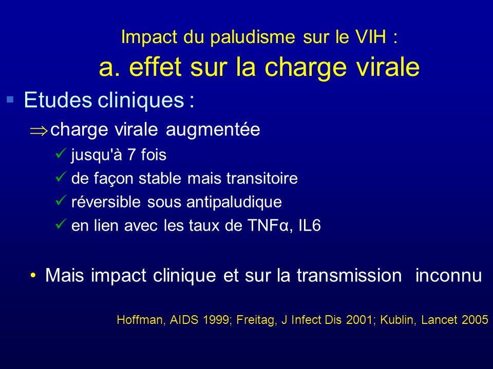 Impact du paludisme sur le VIH : a. effet sur la charge virale Etudes cliniques : charge virale augmentée jusqu'à 7 fois de façon stable mais transito
