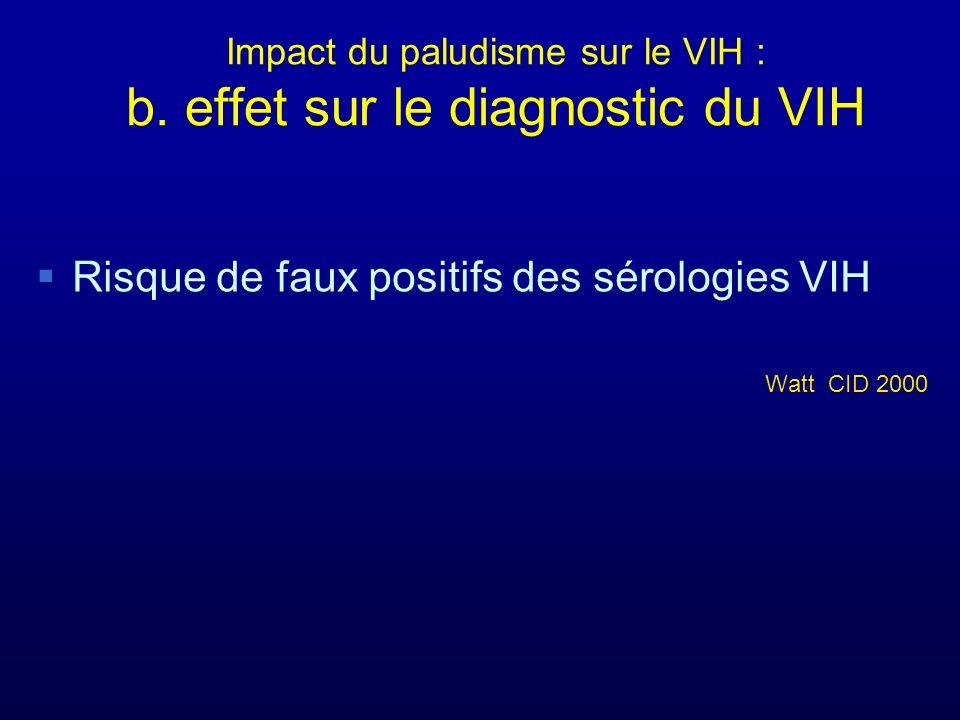 Impact du paludisme sur le VIH : b. effet sur le diagnostic du VIH Risque de faux positifs des sérologies VIH Watt CID 2000