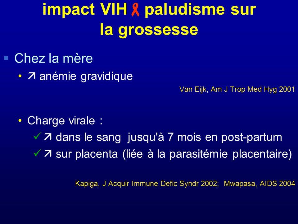 impact VIH paludisme sur la grossesse Chez la mère anémie gravidique Van Eijk, Am J Trop Med Hyg 2001 Charge virale : dans le sang jusqu'à 7 mois en p