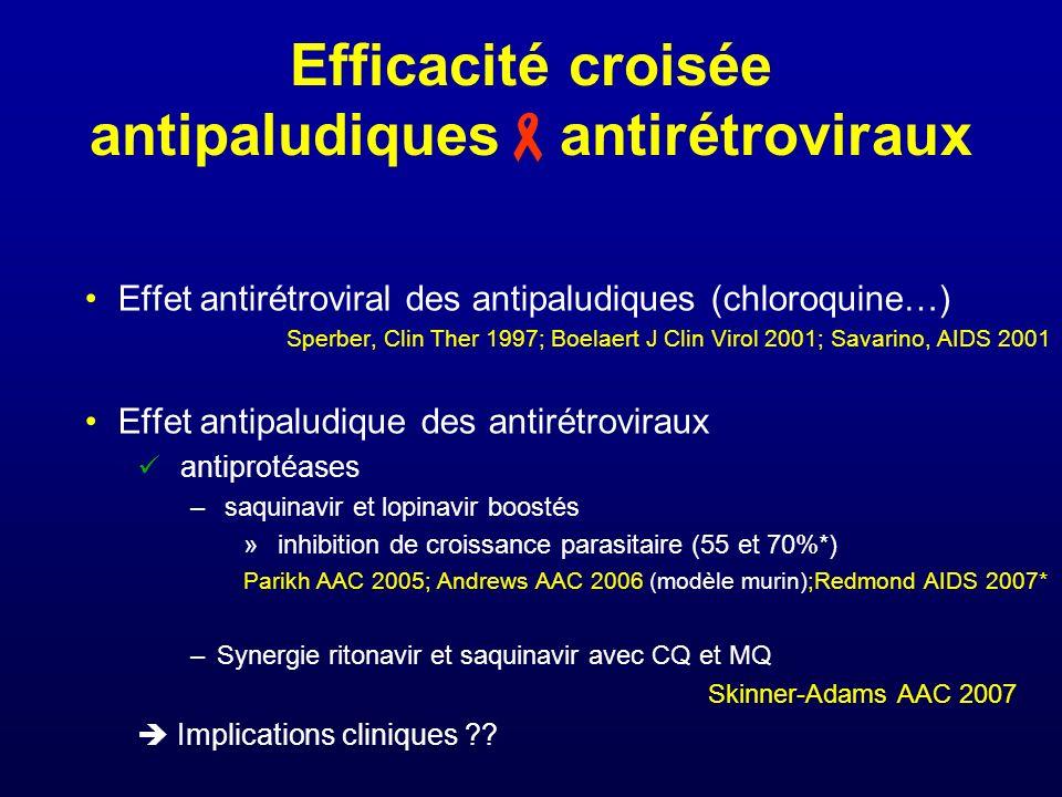 Efficacité croisée antipaludiques antirétroviraux Effet antirétroviral des antipaludiques (chloroquine…) Sperber, Clin Ther 1997; Boelaert J Clin Viro