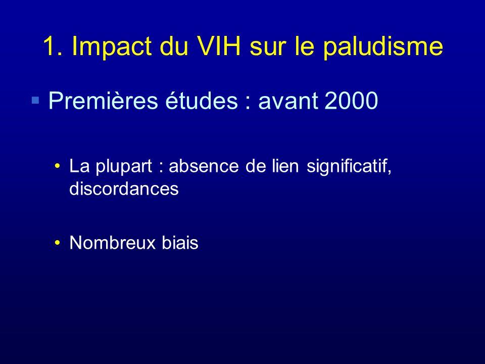 1. Impact du VIH sur le paludisme Premières études : avant 2000 La plupart : absence de lien significatif, discordances Nombreux biais