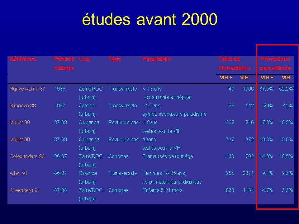 études avant 2000