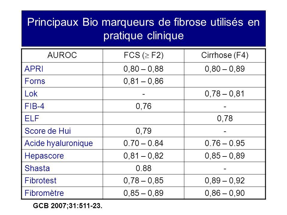 Principaux Bio marqueurs de fibrose utilisés en pratique clinique AUROC FCS ( F2) Cirrhose (F4) APRI0,80 – 0,880,80 – 0,89 Forns0,81 – 0,86 Lok-0,78 –