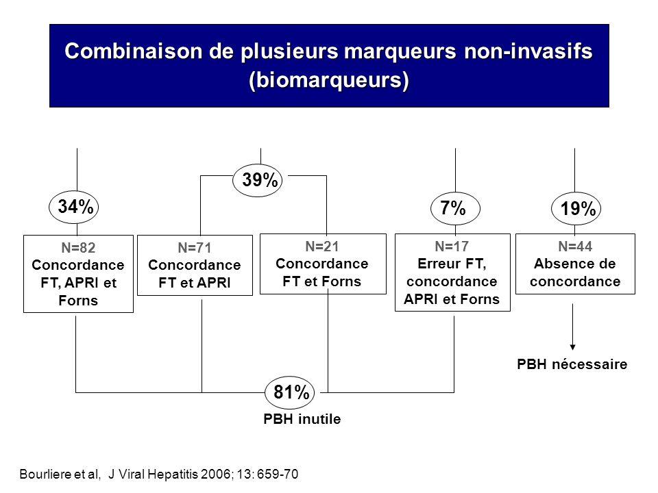 N=82 Concordance FT, APRI et Forns 34% N=21 Concordance FT et Forns N=71 Concordance FT et APRI 34%39% N=17 Erreur FT, concordance APRI et Forns 34%7%