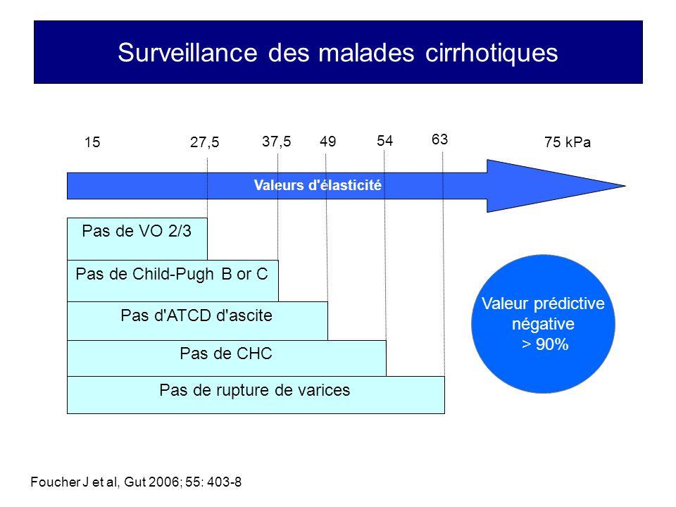 Surveillance des malades cirrhotiques Pas de VO 2/3 Pas de Child-Pugh B or C Pas de rupture de varices Pas d'ATCD d'ascite Pas de CHC 15 75 kPa Valeur