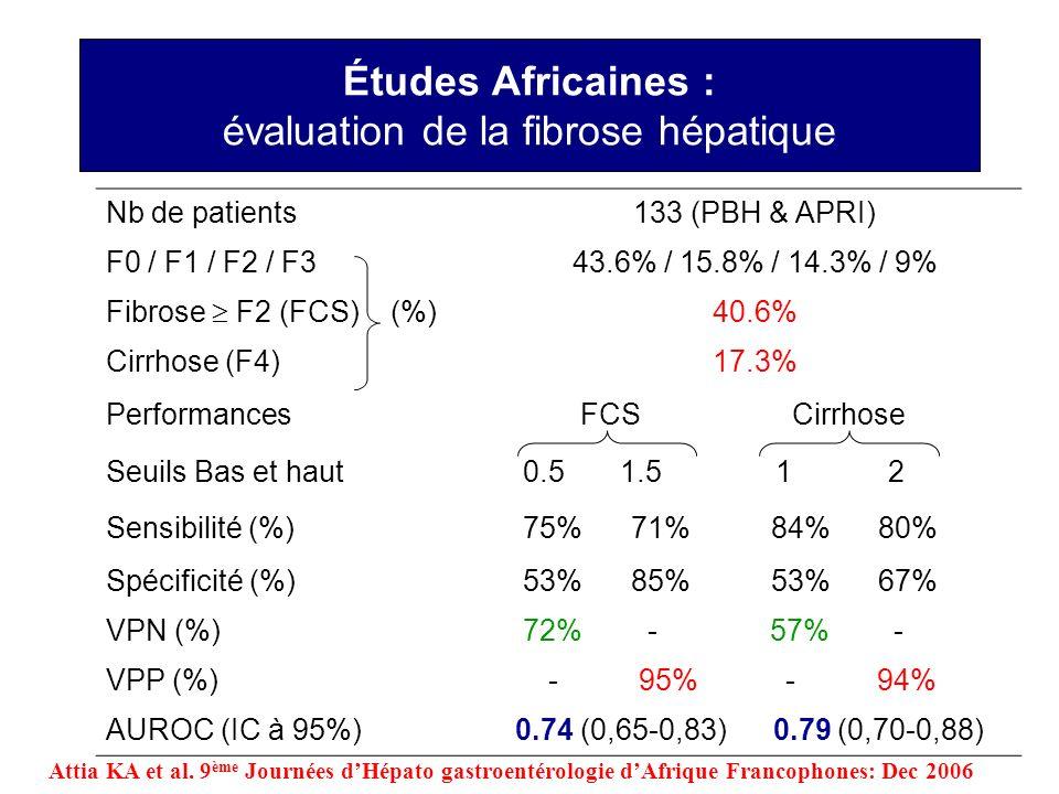 Études Africaines : évaluation de la fibrose hépatique Nb de patients133 (PBH & APRI) F0 / F1 / F2 / F343.6% / 15.8% / 14.3% / 9% Fibrose F2 (FCS) (%)