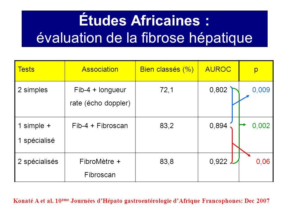 Études Africaines : évaluation de la fibrose hépatique Konaté A et al. 10 ème Journées dHépato gastroentérologie dAfrique Francophones: Dec 2007 Tests