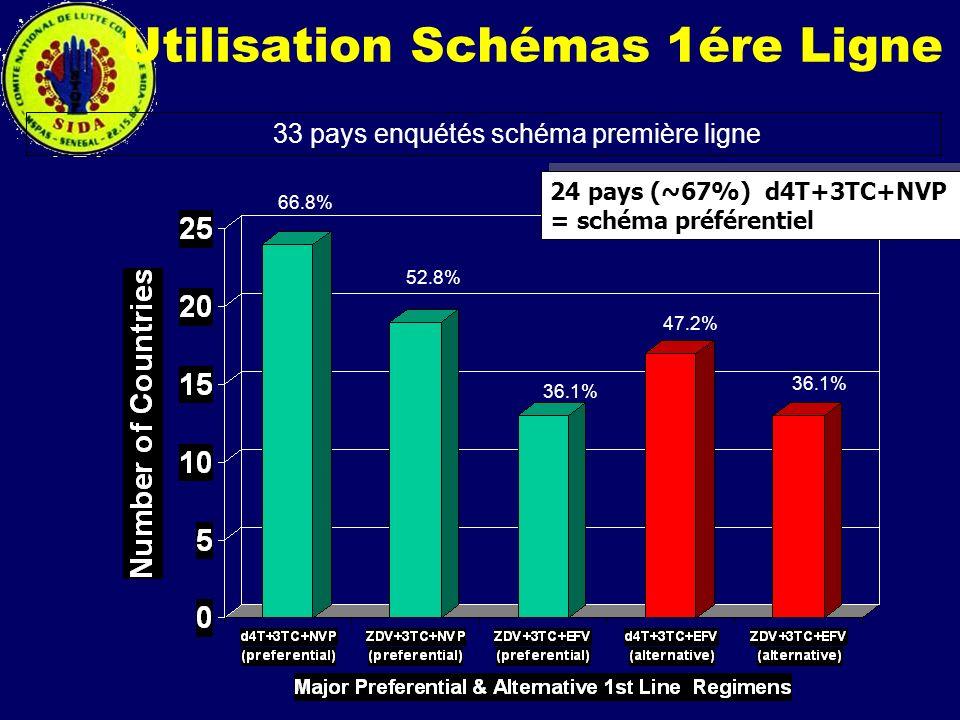 Utilisation Schémas 1ére Ligne 66.8% 36.1% 47.2% 33 pays enquétés schéma première ligne 52.8% 36.1% 24 pays (~67%) d4T+3TC+NVP = schéma préférentiel