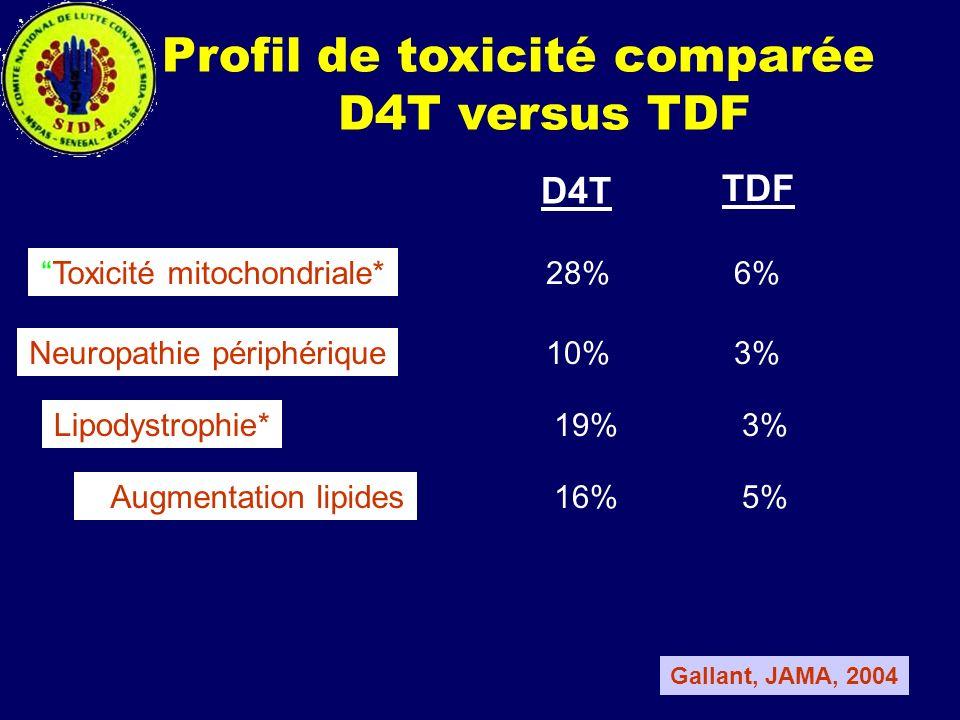 Profil de toxicité comparée D4T versus TDF Toxicité mitochondriale* Neuropathie périphérique Lipodystrophie* Augmentation lipides 28% 6% 10% 3% 19% 3%