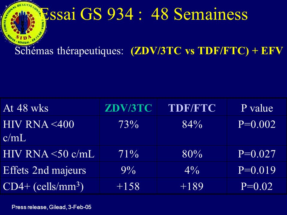 Essai GS 934 : 48 Semainess Schémas thérapeutiques: (ZDV/3TC vs TDF/FTC) + EFV At 48 wksZDV/3TCTDF/FTCP value HIV RNA <400 c/mL 73%84%P=0.002 HIV RNA