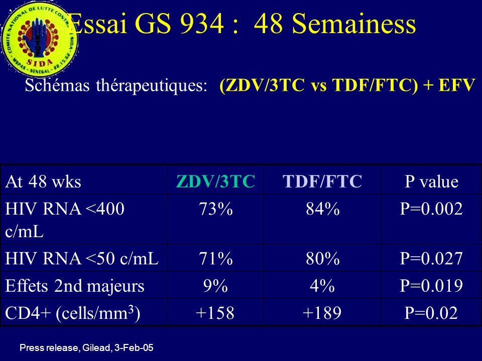 Leçons apprises schémas première ligne 2 NRTI + 1 NNRTI Toxicité à long terme de la molécule d4T –Acidose lactique –Neuropathie périphérique –Lipodystrophie Toxicité hématologique AZT Nécessité dinclure nouvelles molécules (FTC, ABC, TDF)