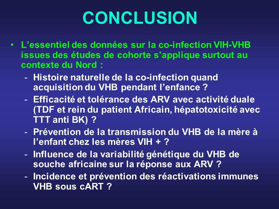 CONCLUSION Lessentiel des données sur la co-infection VIH-VHB issues des études de cohorte sapplique surtout au contexte du Nord : -Histoire naturelle