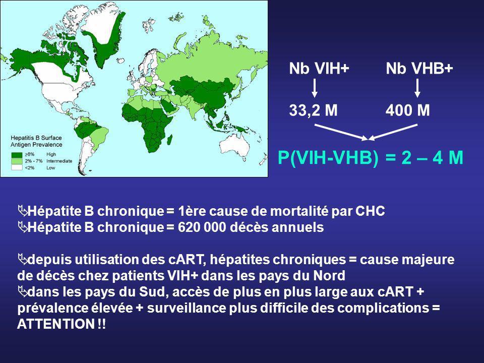 Impact des traitements (2) : adéfovir 29 patients VIH-VHB, suivis pendant 144 semaines, traités par ADV car résistance au 3TC Benhamou, J Hepatol 2006