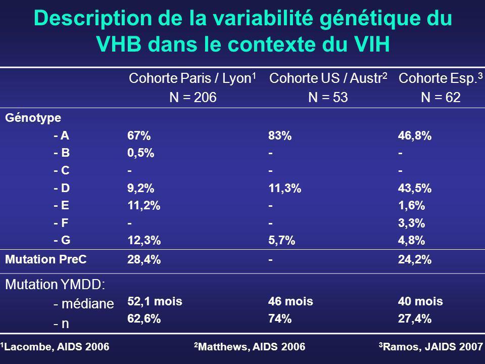 Description de la variabilité génétique du VHB dans le contexte du VIH Cohorte Paris / Lyon 1 N = 206 Cohorte US / Austr 2 N = 53 Cohorte Esp. 3 N = 6