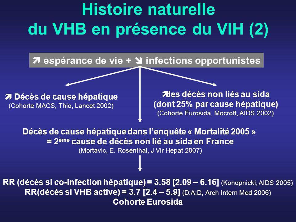 Histoire naturelle du VHB en présence du VIH (2) espérance de vie + infections opportunistes Décès de cause hépatique (Cohorte MACS, Thio, Lancet 2002