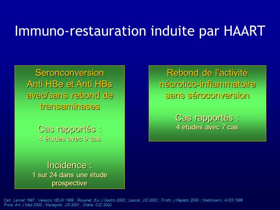 Immuno-restauration induite par HAART Seronconversion Anti HBe et Anti HBs avec/sans rebond de transaminases Cas rapportés : 4 études avec 9 cas Incid