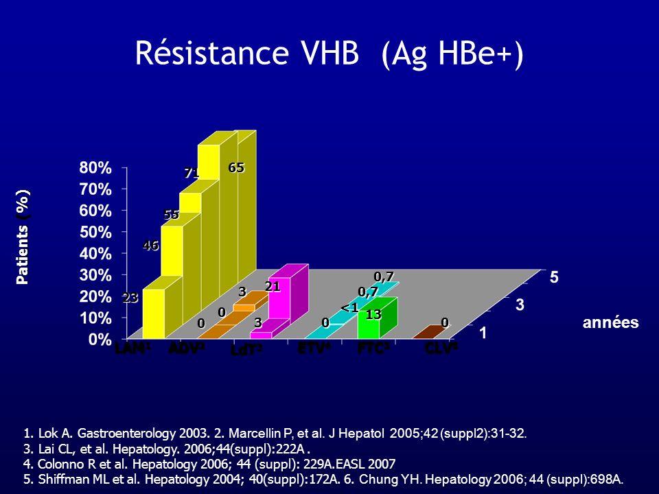Résistance VHB (Ag HBe+) ETV 4 LAM 1 ADV 2 LdT 3 CLV 6 Patients (%) années FTC 5 23 46 55 71 65 0 0 00 3 3 21 <1 0,7 13 1. Lok A. Gastroenterology 200