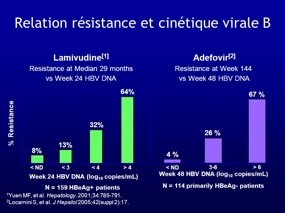 Relation résistance et cinétique virale B Lamivudine [1] Resistance at Median 29 months vs Week 24 HBV DNA Adefovir [2] Resistance at Week 144 vs Week
