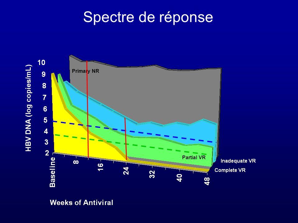 Partial VR Primary NR Spectre de réponse