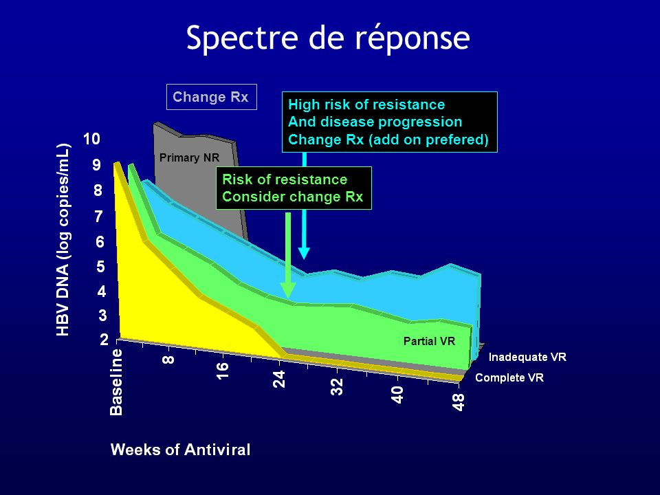 Partial VR Risk of resistance Consider change Rx High risk of resistance And disease progression Change Rx (add on prefered) Primary NR Change Rx