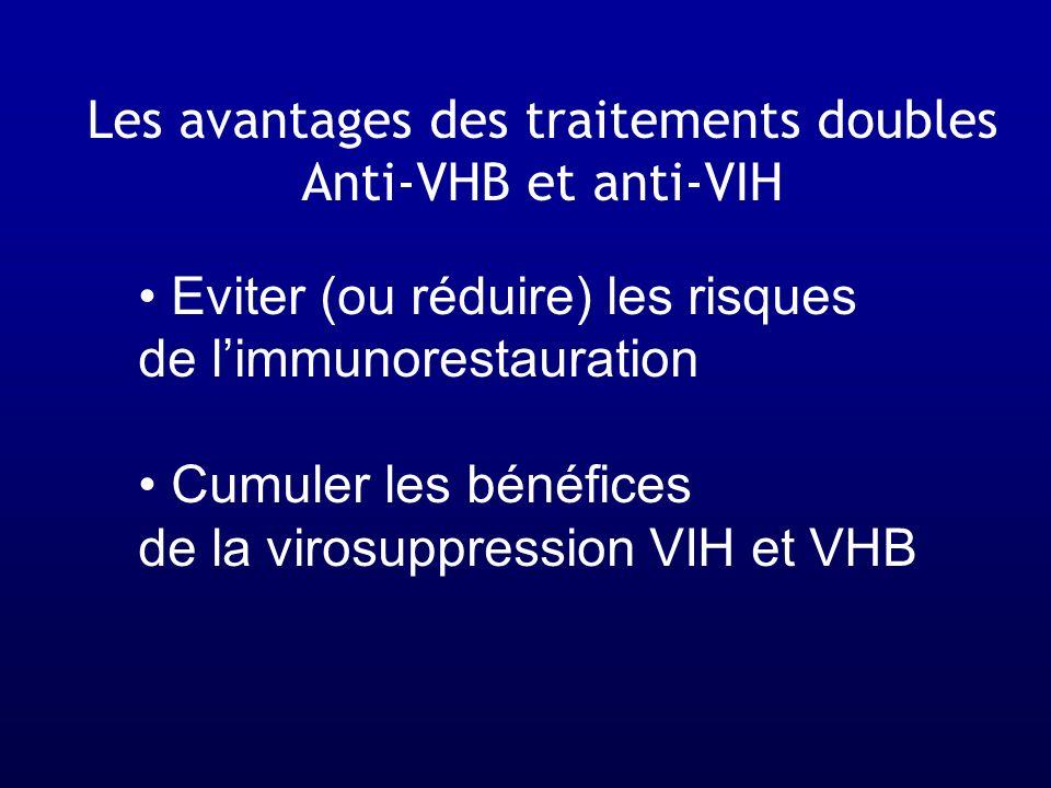 Les avantages des traitements doubles Anti-VHB et anti-VIH Eviter (ou réduire) les risques de limmunorestauration Cumuler les bénéfices de la virosupp
