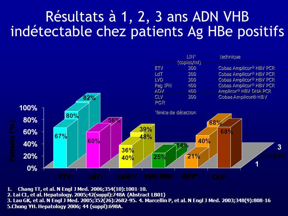 ETV 1 LAM 1,2 ADV 4 PEG IFN 3 LdT 2 CLV 5 Patients (%) années Résultats à 1, 2, 3 ans ADN VHB indétectable chez patients Ag HBe positifs LIN technique