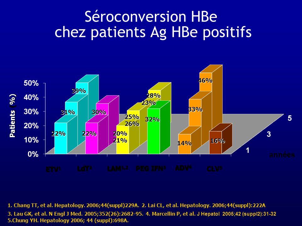 Séroconversion HBe chez patients Ag HBe positifs 1. Chang TT, et al. Hepatology. 2006;44(suppl)229A. 2. Lai CL, et al. Hepatology. 2006;44(suppl):222A