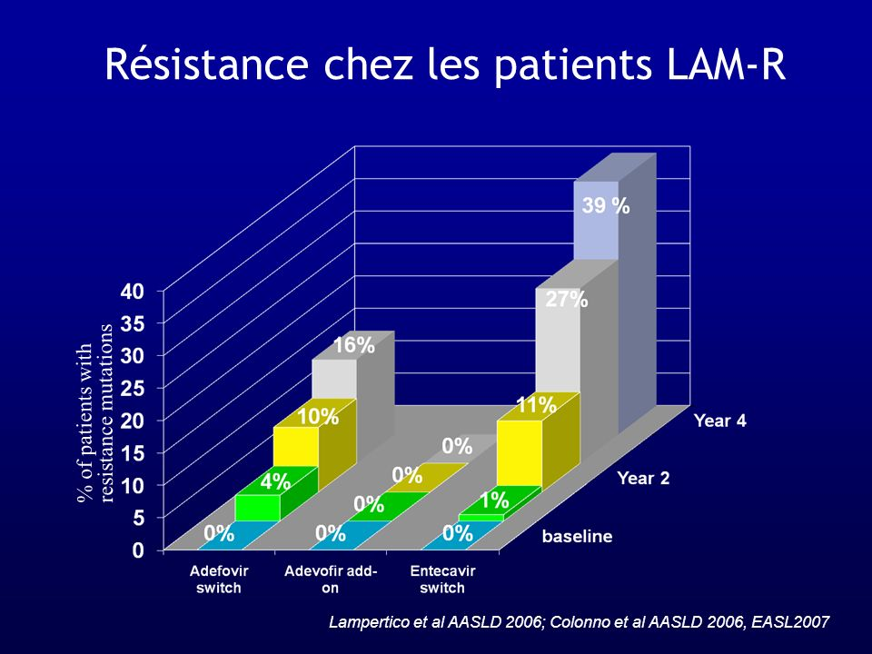 Résistance chez les patients LAM-R % of patients with resistance mutations Lampertico et al AASLD 2006; Colonno et al AASLD 2006, EASL2007