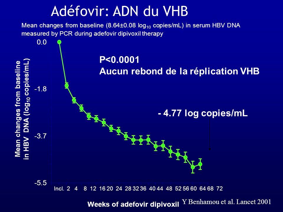 P<0.0001 Aucun rebond de la réplication VHB - 4.77 log copies/mL Adéfovir: ADN du VHB Mean changes from baseline (8.64±0.08 log 10 copies/mL) in serum