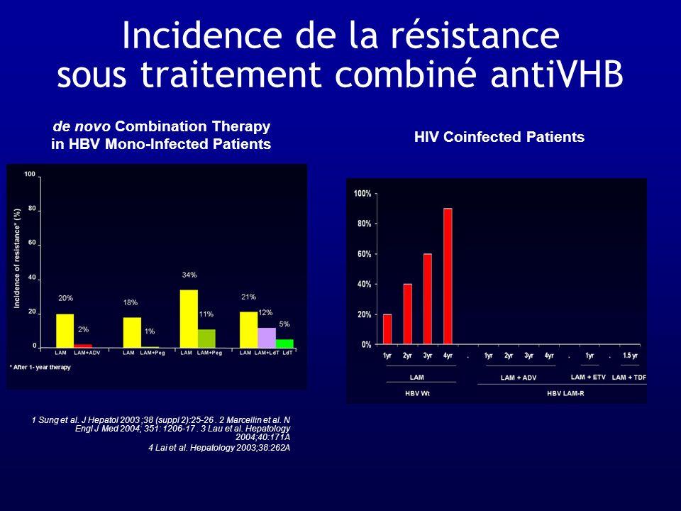 Incidence de la résistance sous traitement combiné antiVHB 1 Sung et al. J Hepatol 2003 ;38 (suppl 2):25-26. 2 Marcellin et al. N Engl J Med 2004; 351