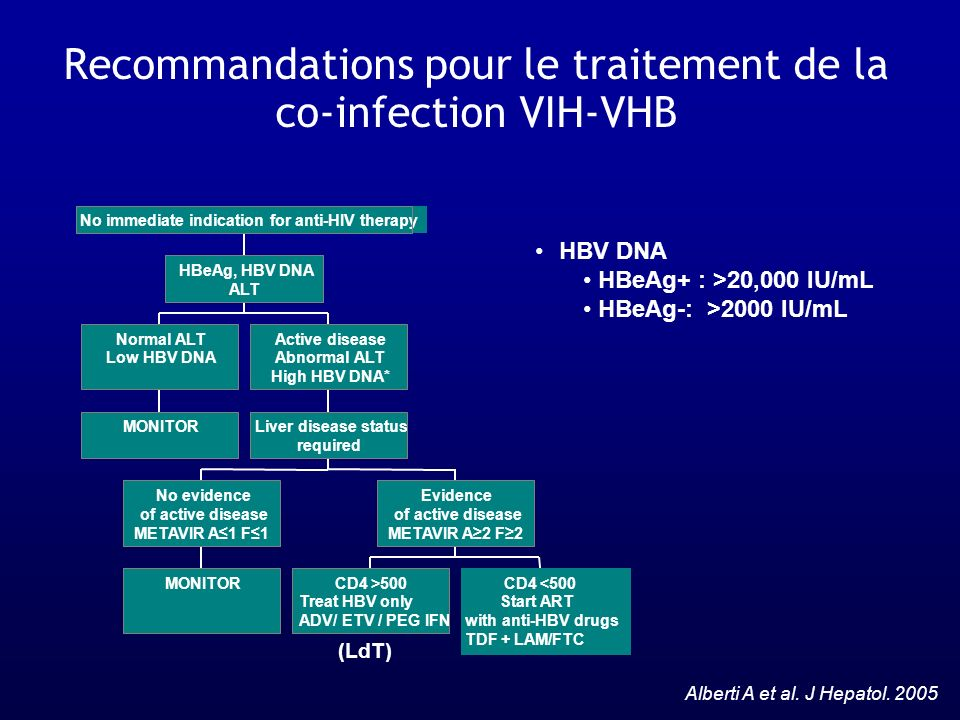 Recommandations pour le traitement de la co-infection VIH-VHB HBV DNA HBeAg+ : >20,000 IU/mL HBeAg-: >2000 IU/mL MONITOR Normal ALT Low HBV DNA MONITO