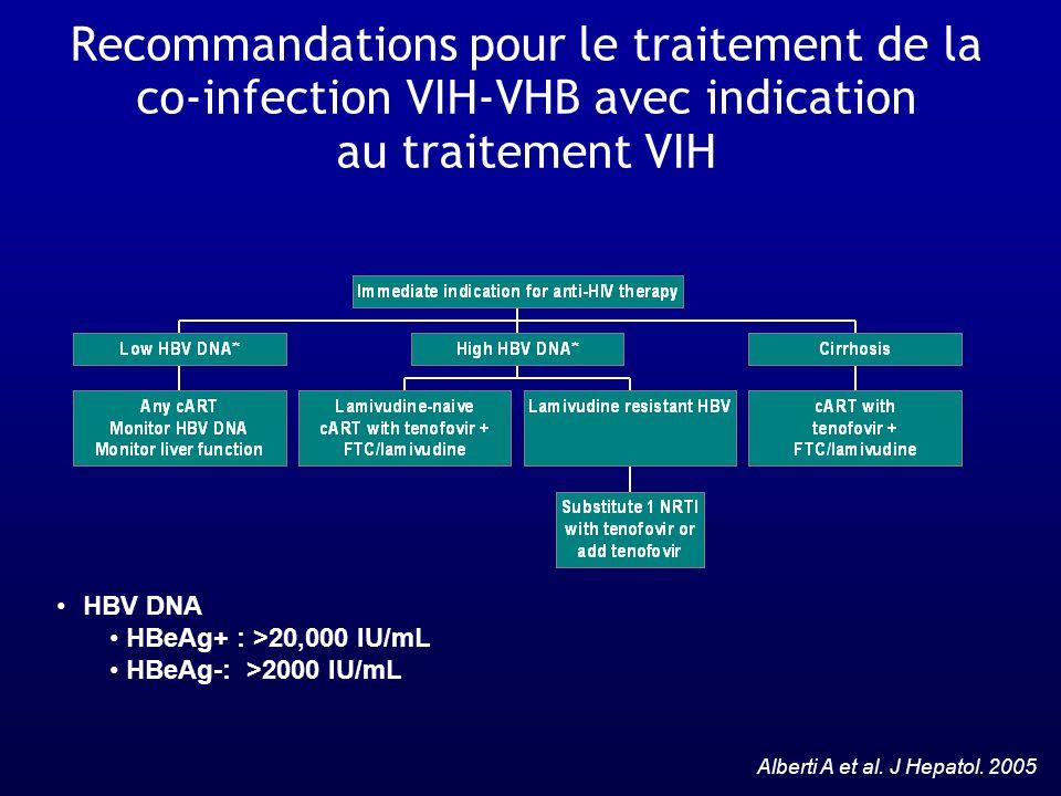 HBV DNA HBeAg+ : >20,000 IU/mL HBeAg-: >2000 IU/mL Alberti A et al. J Hepatol. 2005 Recommandations pour le traitement de la co-infection VIH-VHB avec