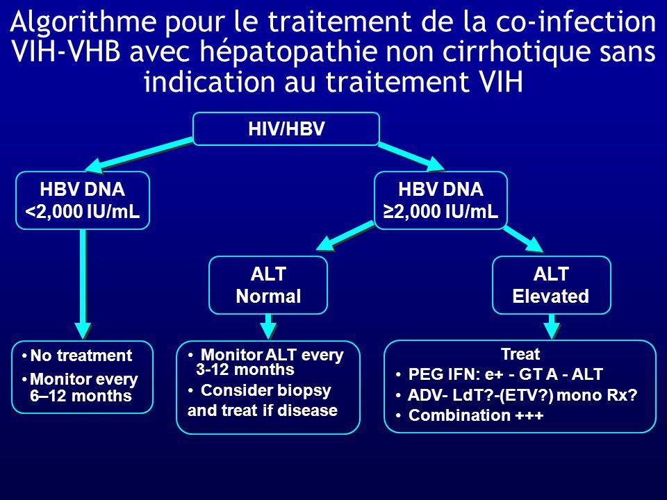 Algorithme pour le traitement de la co-infection VIH-VHB avec hépatopathie non cirrhotique sans indication au traitement VIH No treatment Monitor ever