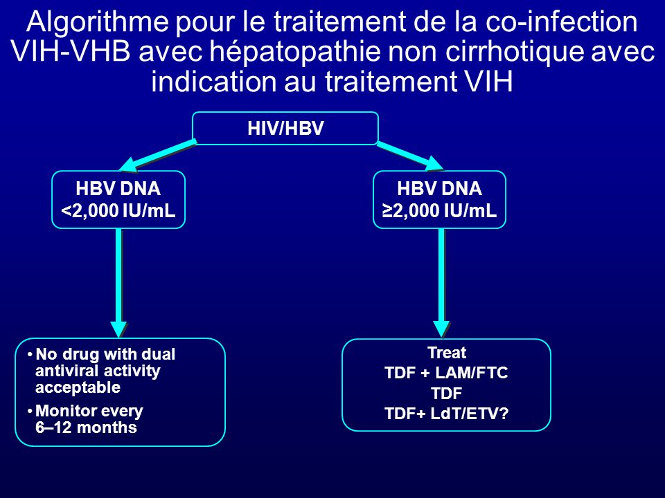 No drug with dual antiviral activity acceptable Monitor every 6–12 months Treat TDF + LAM/FTC TDF TDF+ LdT/ETV? HBV DNA 2,000 IU/mL HBV DNA <2,000 IU/