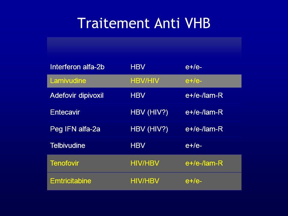 Traitement Anti VHB Interferon alfa-2bHBVe+/e- LamivudineHBV/HIVe+/e- Adefovir dipivoxilHBVe+/e-/lam-R EntecavirHBV (HIV?)e+/e-/lam-R Peg IFN alfa-2aH