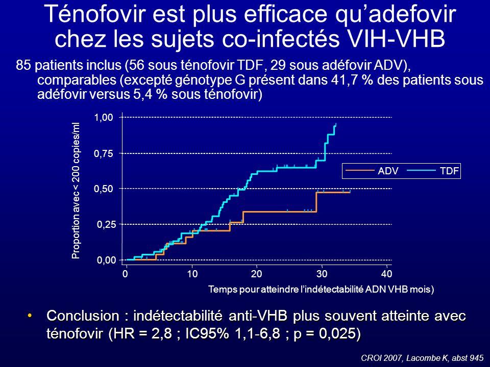 Entécavir : sans activité antirétrovirale jugée cliniquement pertinente (RCP) 3 observations cliniques de baisse de la charge virale VIH de 1 log sous entécavir Étude des populations clonales VIH dun des 3 patients VIH-VHB sous entécavir monothérapie : 0 % de mutations M184V à J0 vs 61 % et 96 % à M4 et M6 CROI 2007, McMahon M, abst 136LB Impact de lentécavir sur la réplication et la sélection de résistances du VIH-1