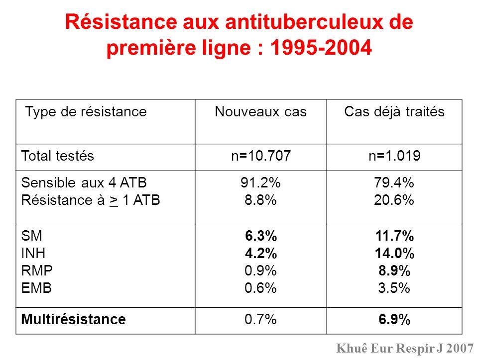 Résistance aux antituberculeux de première ligne : 1995-2004 Type de résistanceNouveaux casCas déjà traités Total testésn=10.707n=1.019 Sensible aux 4