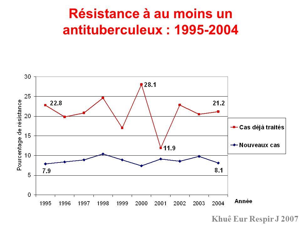 Résistance à au moins un antituberculeux : 1995-2004 Khuê Eur Respir J 2007
