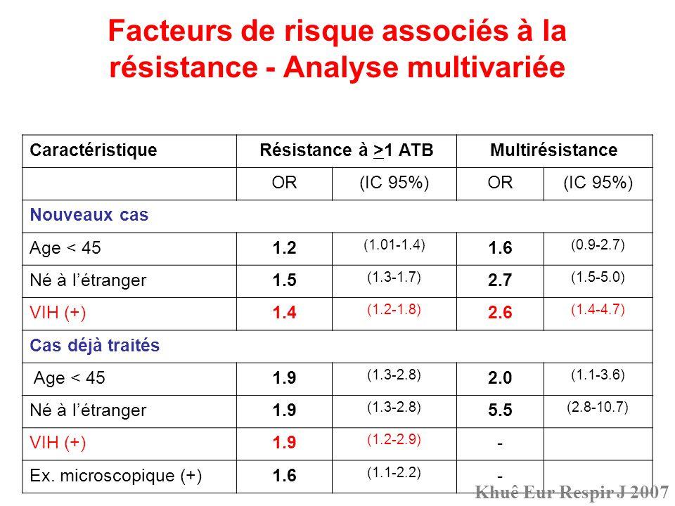 Facteurs de risque associés à la résistance - Analyse multivariée CaractéristiqueRésistance à >1 ATBMultirésistance OR(IC 95%)OR(IC 95%) Nouveaux cas