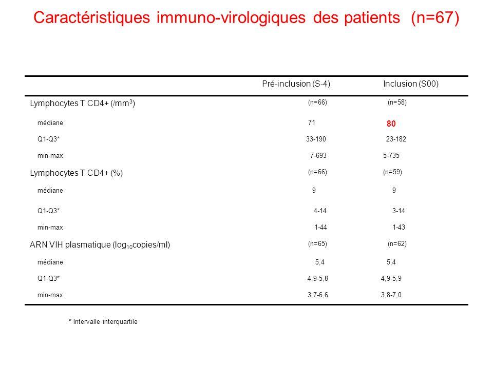 Caractéristiques immuno-virologiques des patients (n=67) Pré-inclusion (S-4)Inclusion (S00) Lymphocytes T CD4+ (/mm 3 ) (n=66)(n=58) médiane 71 80 Q1-