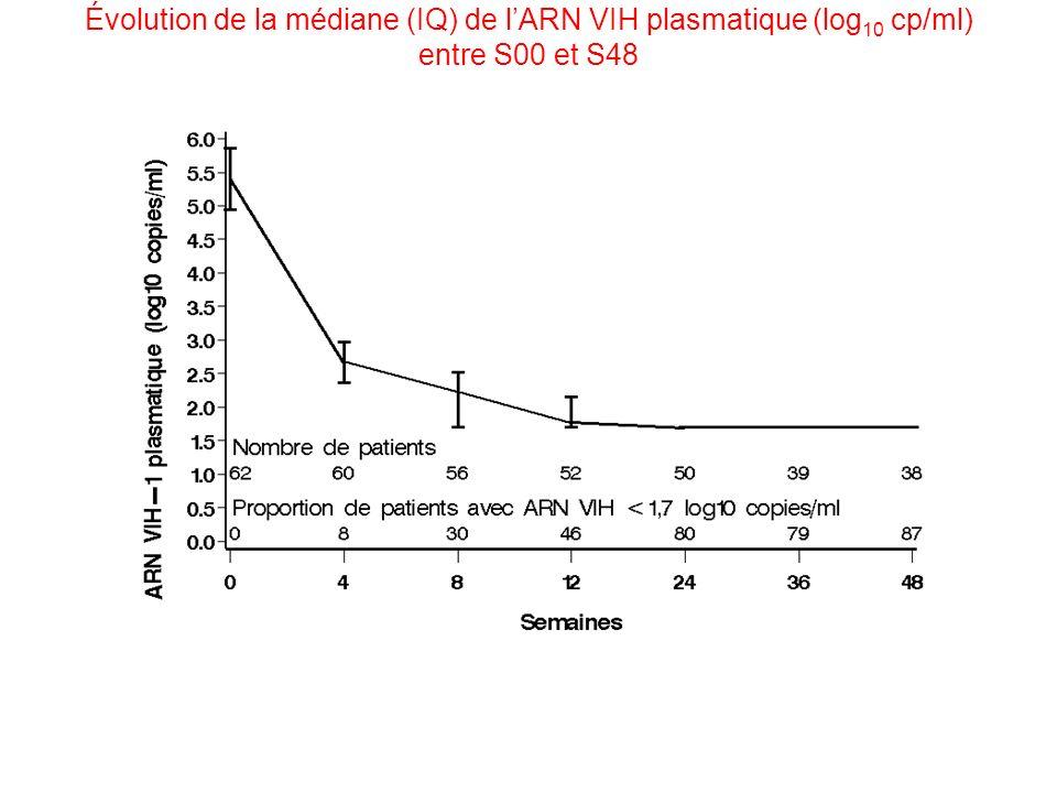 Évolution de la médiane (IQ) de lARN VIH plasmatique (log 10 cp/ml) entre S00 et S48