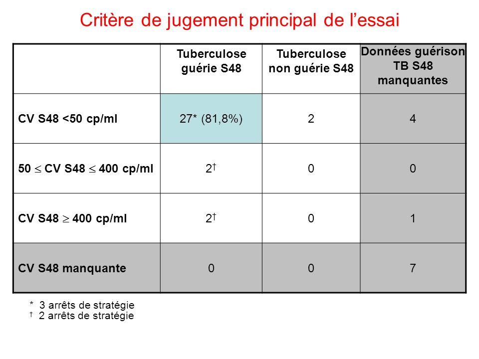 Critère de jugement principal de lessai Tuberculose guérie S48 Tuberculose non guérie S48 Données guérison TB S48 manquantes CV S48 <50 cp/ml27* (81,8