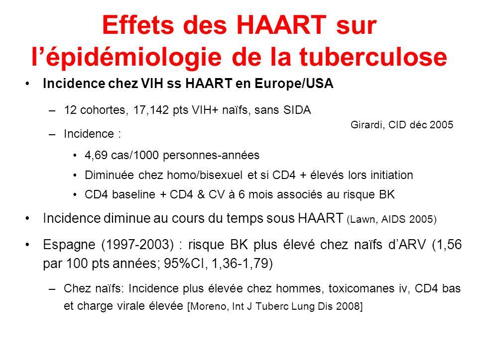 Effets des HAART sur lépidémiologie de la tuberculose Incidence chez VIH ss HAART en Europe/USA –12 cohortes, 17,142 pts VIH+ naïfs, sans SIDA –Incide