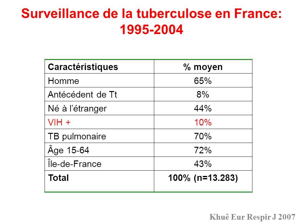 Surveillance de la tuberculose en France: 1995-2004 Caractéristiques% moyen Homme65% Antécédent de Tt8% Né à létranger44% VIH +10% TB pulmonaire70% Âg