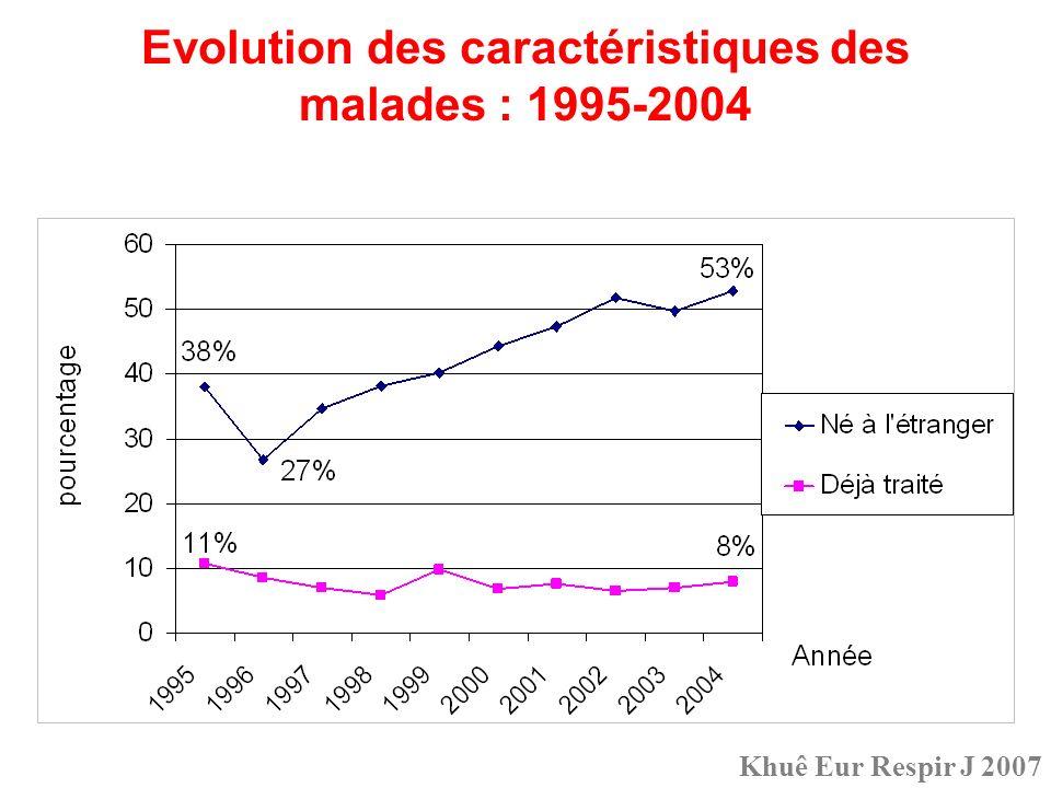 Evolution des caractéristiques des malades : 1995-2004 Khuê Eur Respir J 2007