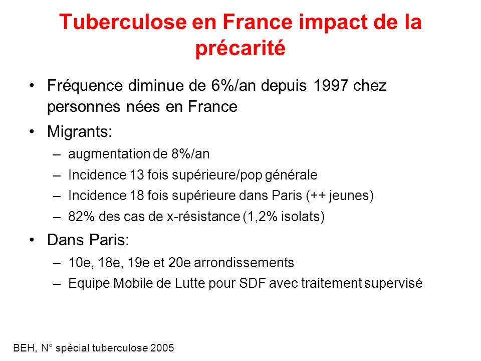 Tuberculose en France impact de la précarité Fréquence diminue de 6%/an depuis 1997 chez personnes nées en France Migrants: –augmentation de 8%/an –In