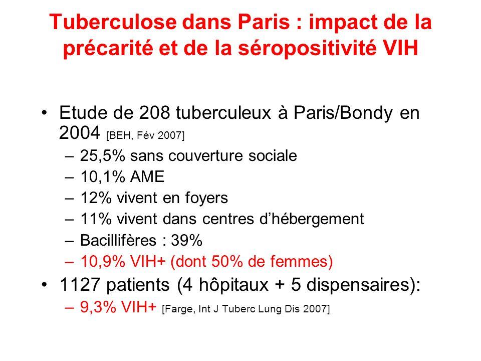 Tuberculose dans Paris : impact de la précarité et de la séropositivité VIH Etude de 208 tuberculeux à Paris/Bondy en 2004 [BEH, Fév 2007] –25,5% sans