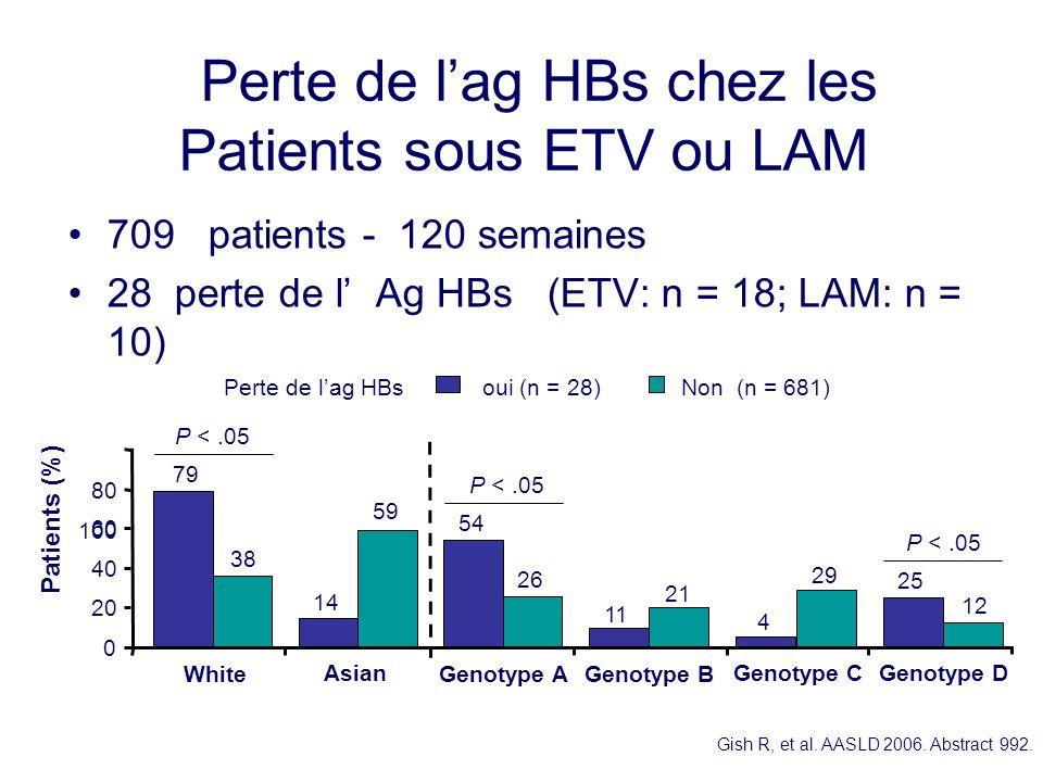 Perte de lag HBs chez les Patients sous ETV ou LAM 709 patients - 120 semaines 28 perte de l Ag HBs (ETV: n = 18; LAM: n = 10) Gish R, et al. AASLD 20