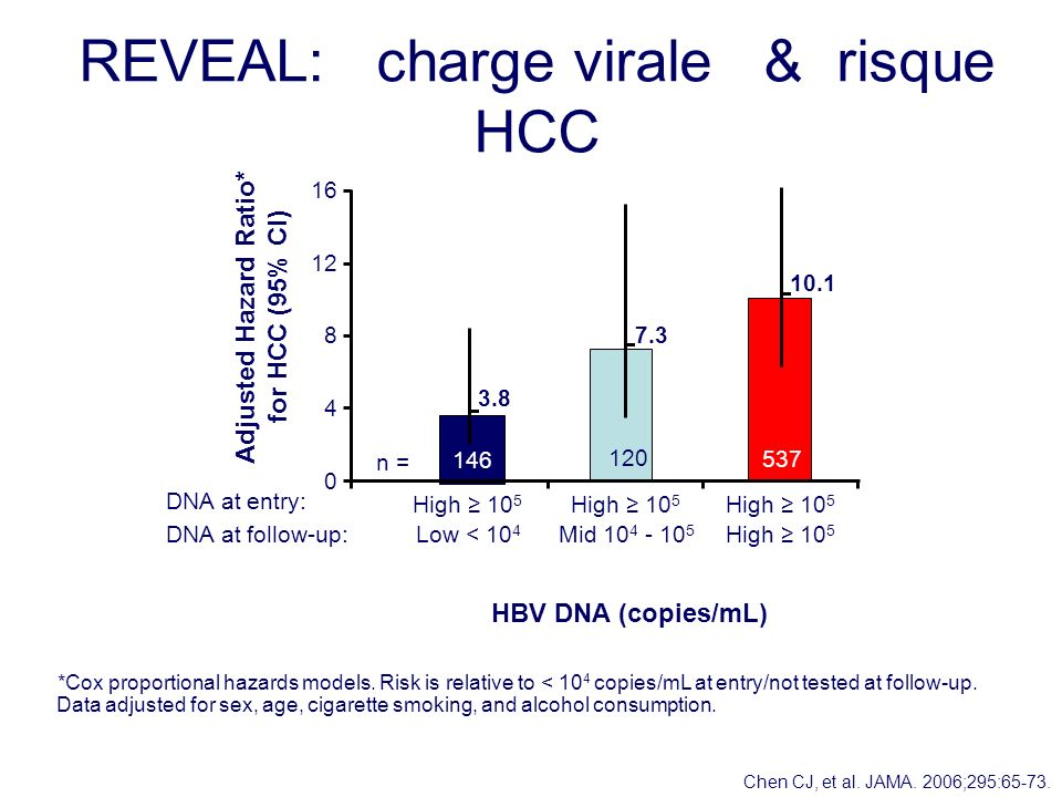 REVEAL: charge virale & risque HCC *Cox proportional hazards models.